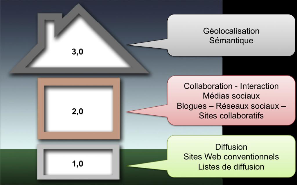 Distinguer le Web 1.0, 2.0 et 3.0