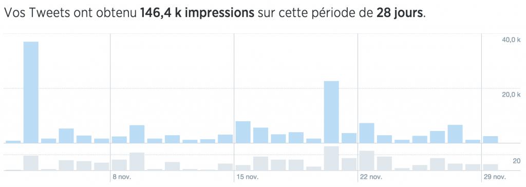 Edith Jolicoeur Impression des tweets 28 jours 29 novembre 2015