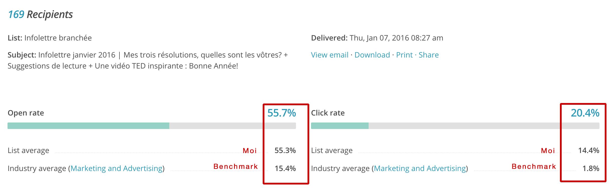 benchmark mailchimp