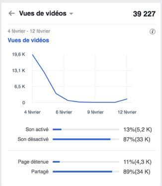 Fichiers .srt : Facebook plus de 80% des gens regardent les vidéos sans le son