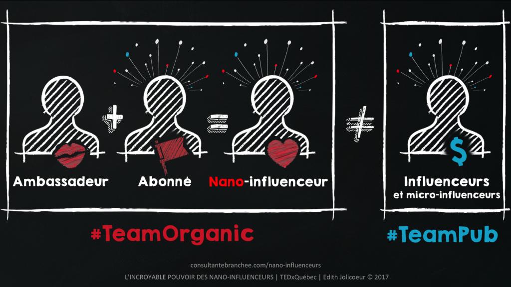 Edith Jolicoeur TEDxQuébec Définition d'un Nano-Influenceur #NanoInfluenceurs #NanoInfluencers