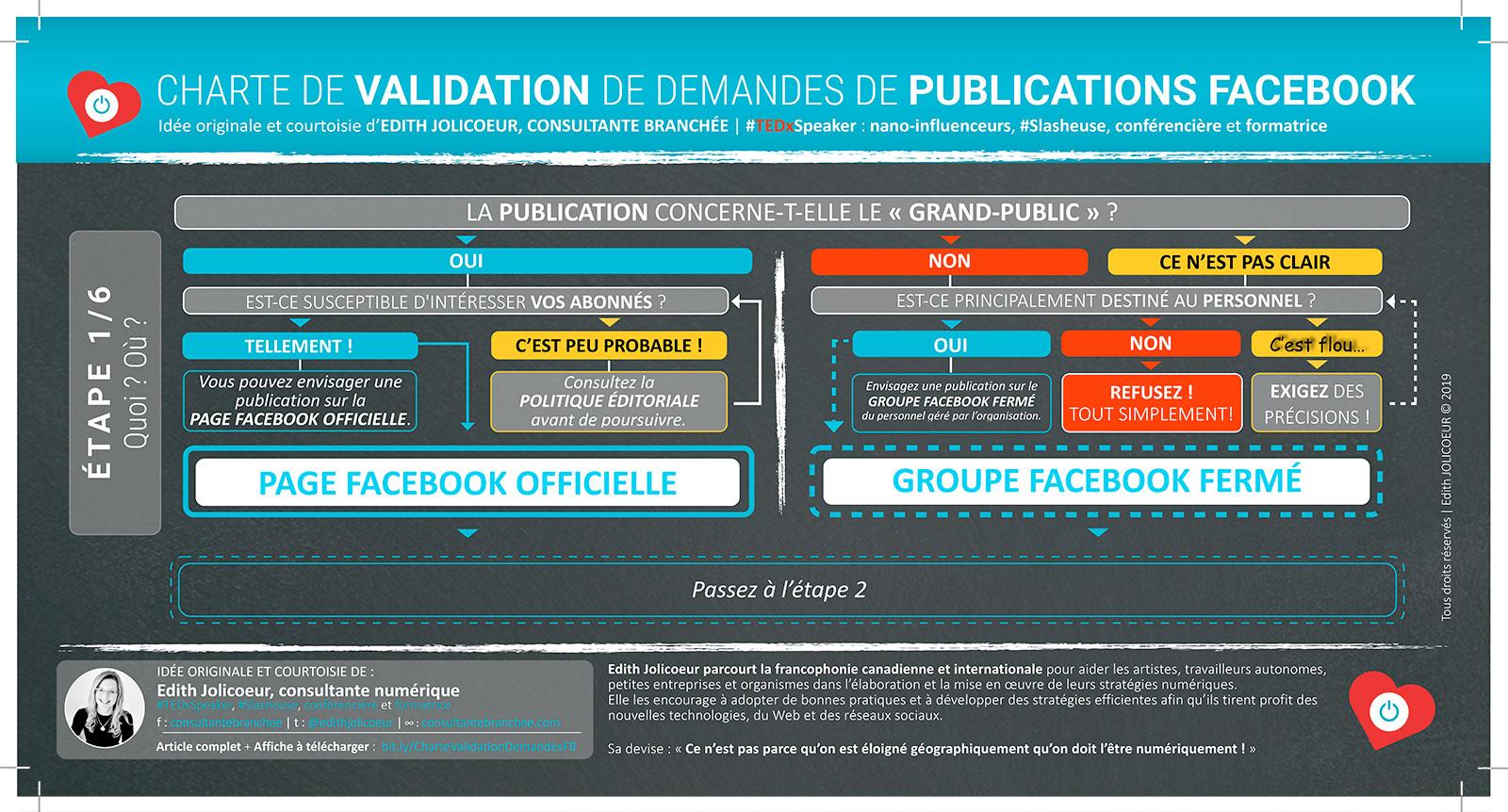 Étape 1 CHARTE DE VALIDATION de demandes de publications Facebook | Edith JOLICOEUR, consultante branchée