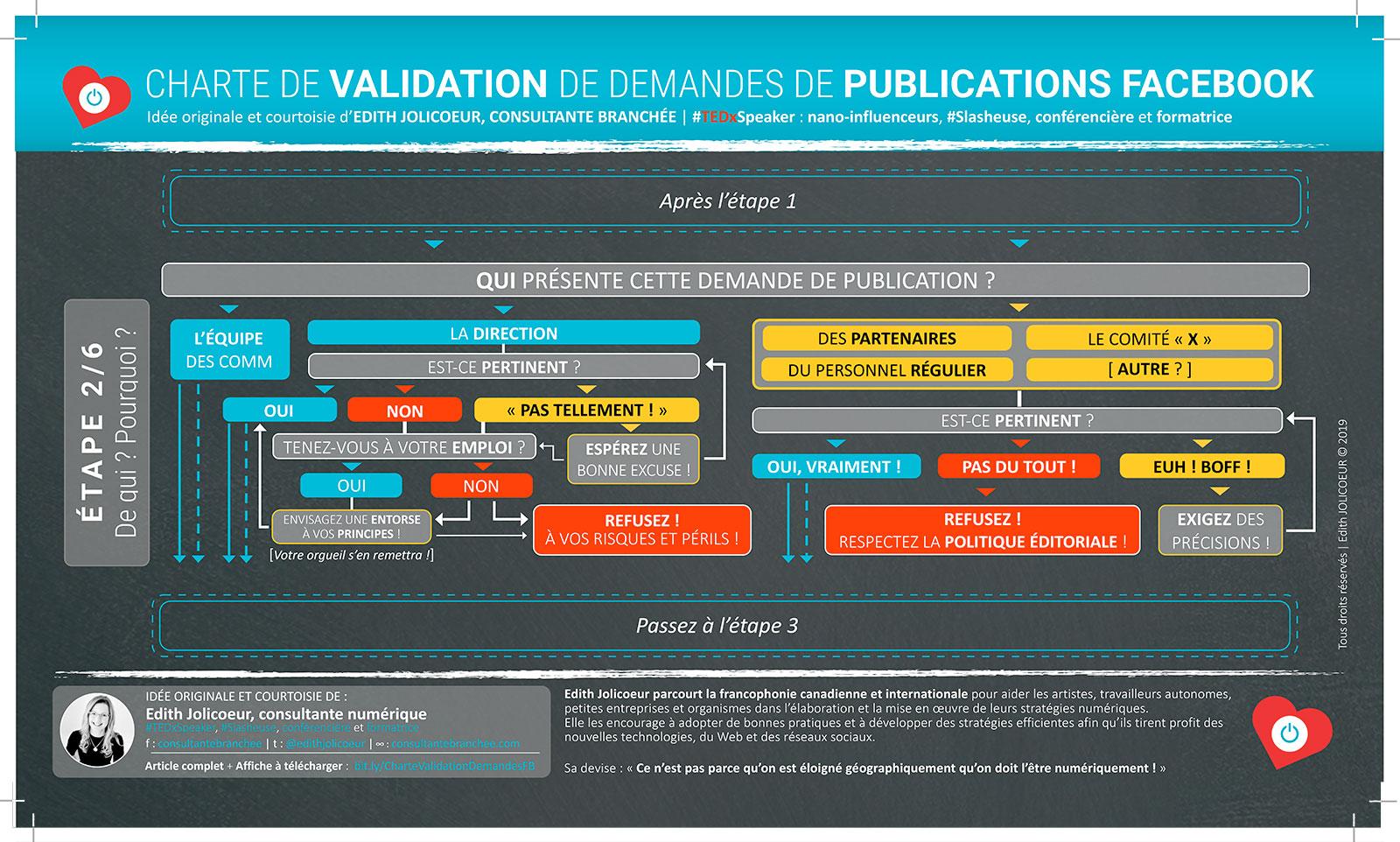 Étape 2 CHARTE DE VALIDATION de demandes de publications Facebook | Edith JOLICOEUR, consultante branchée
