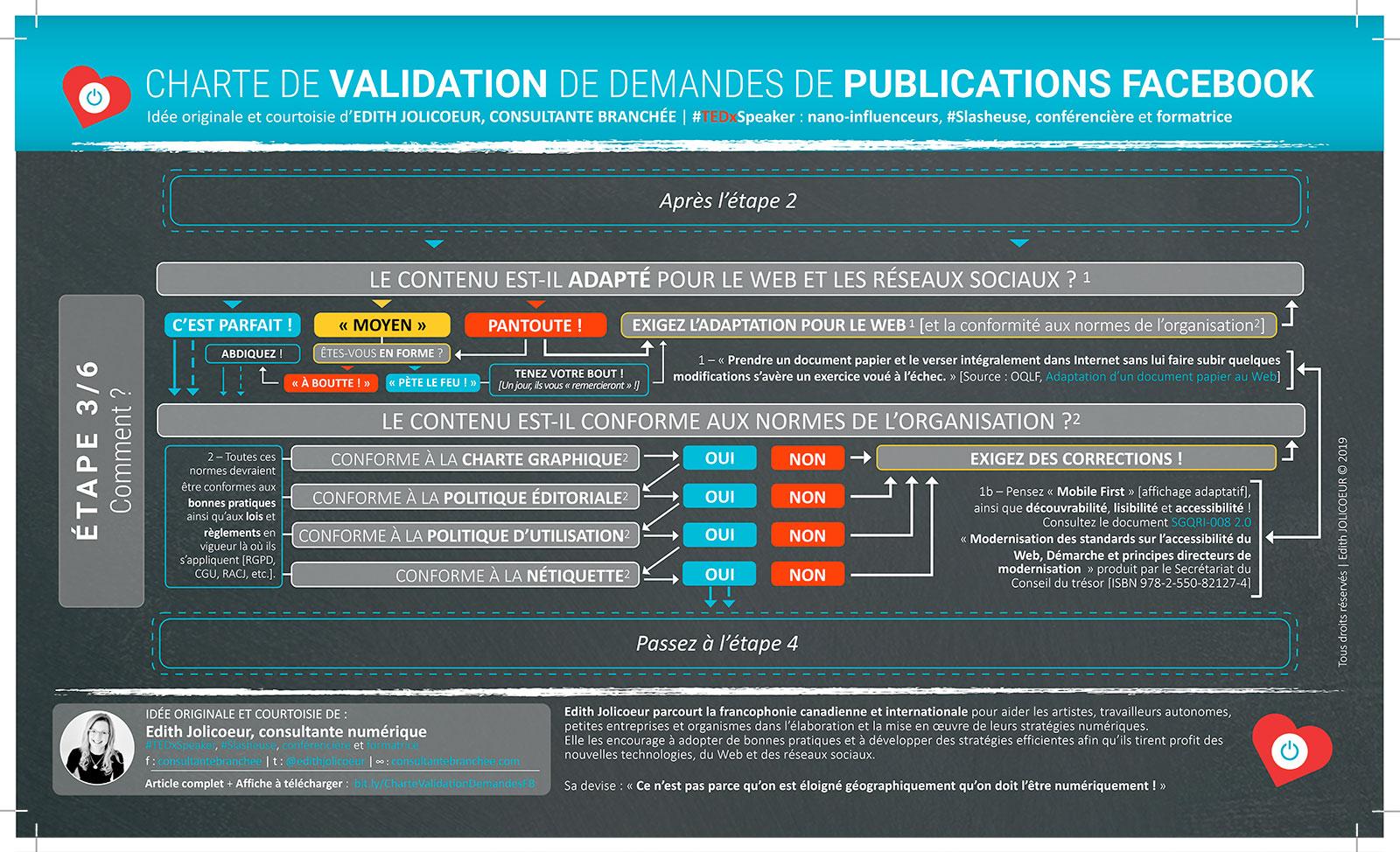 Étape 3 : CHARTE DE VALIDATION de demandes de publications Facebook | Edith JOLICOEUR, consultante branchée