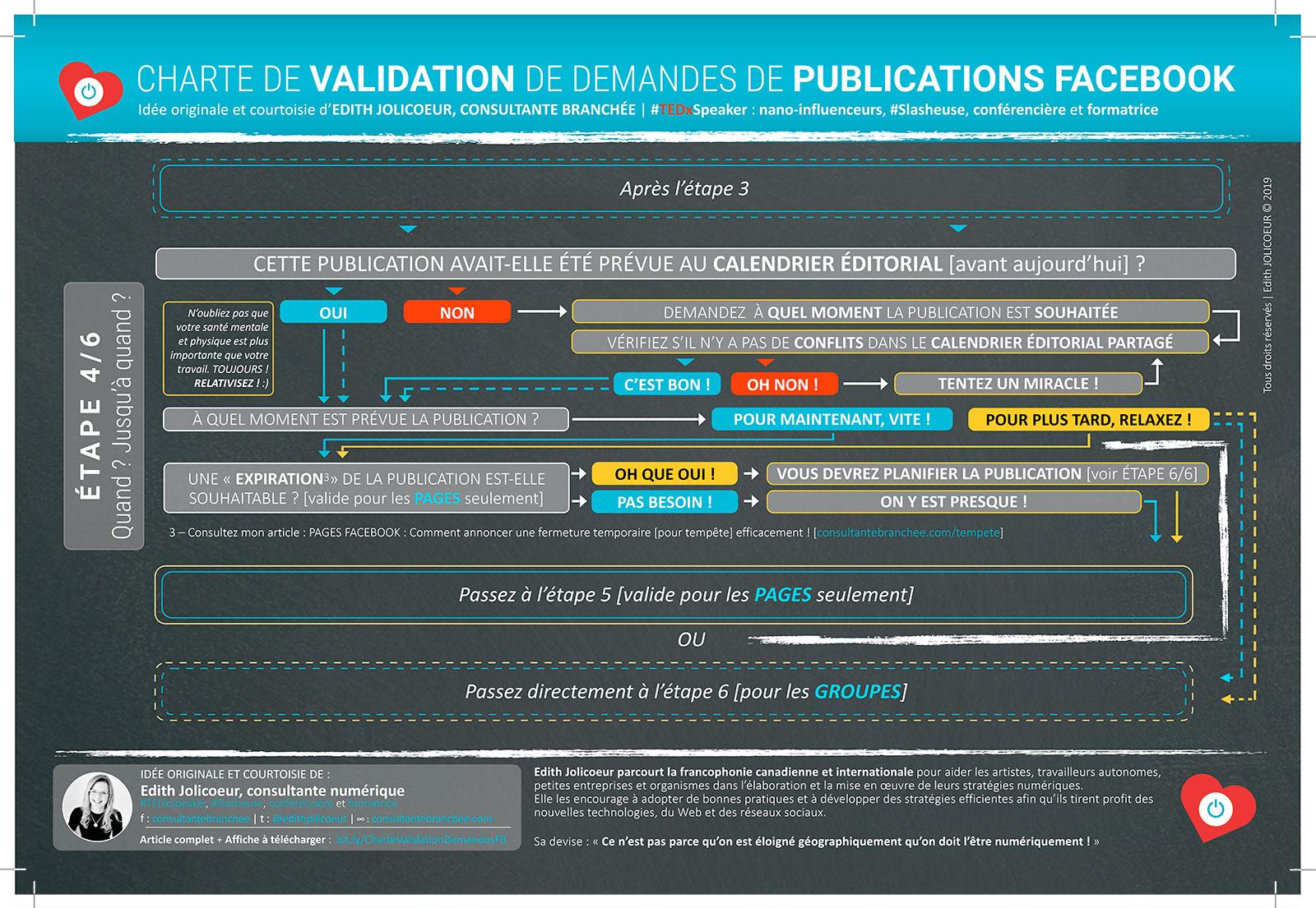 Étape 4 : CHARTE DE VALIDATION de demandes de publications Facebook | Edith JOLICOEUR, consultante branchée