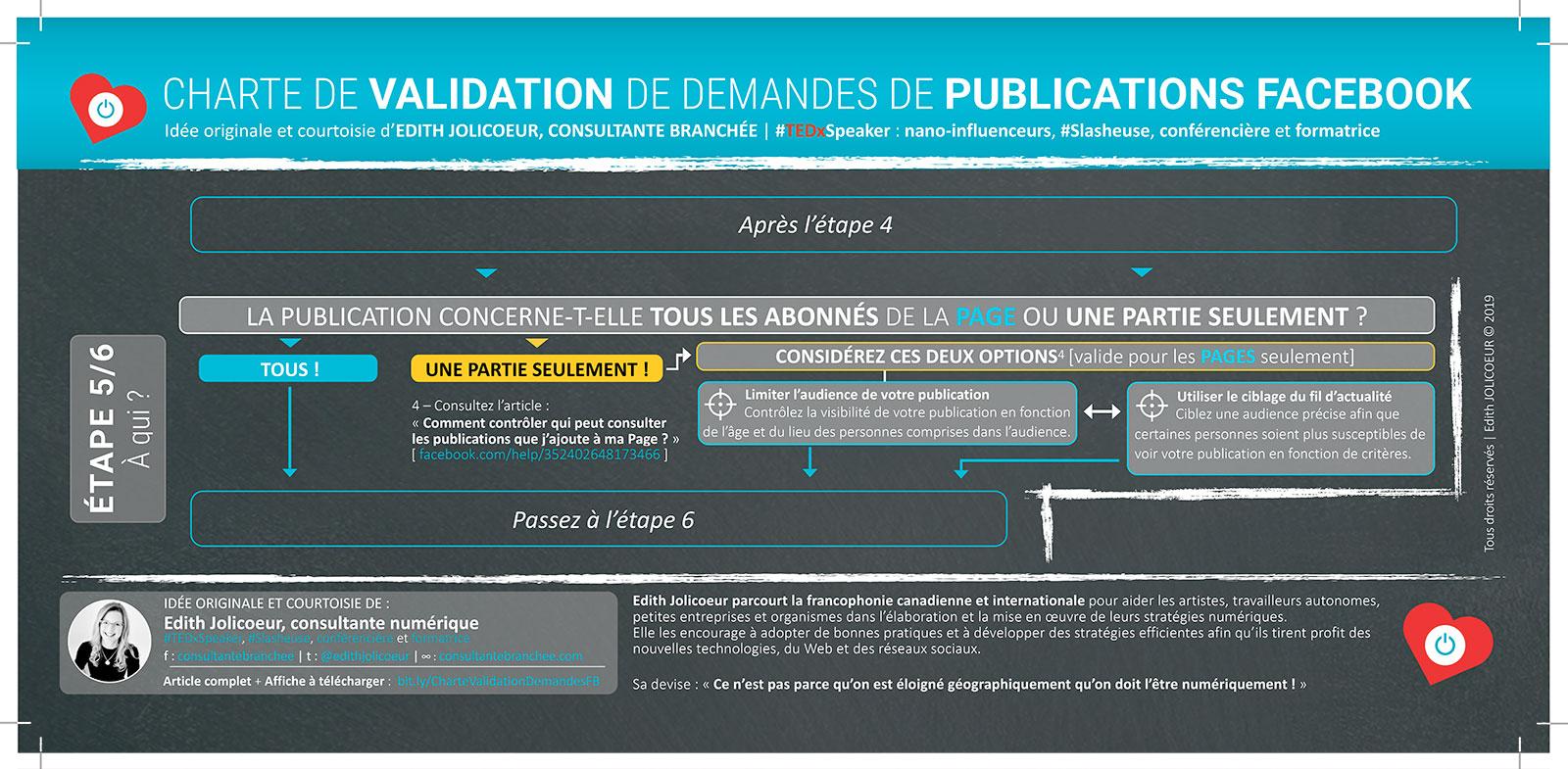 Étape 5 : CHARTE DE VALIDATION de demandes de publications Facebook | Edith JOLICOEUR, consultante branchée