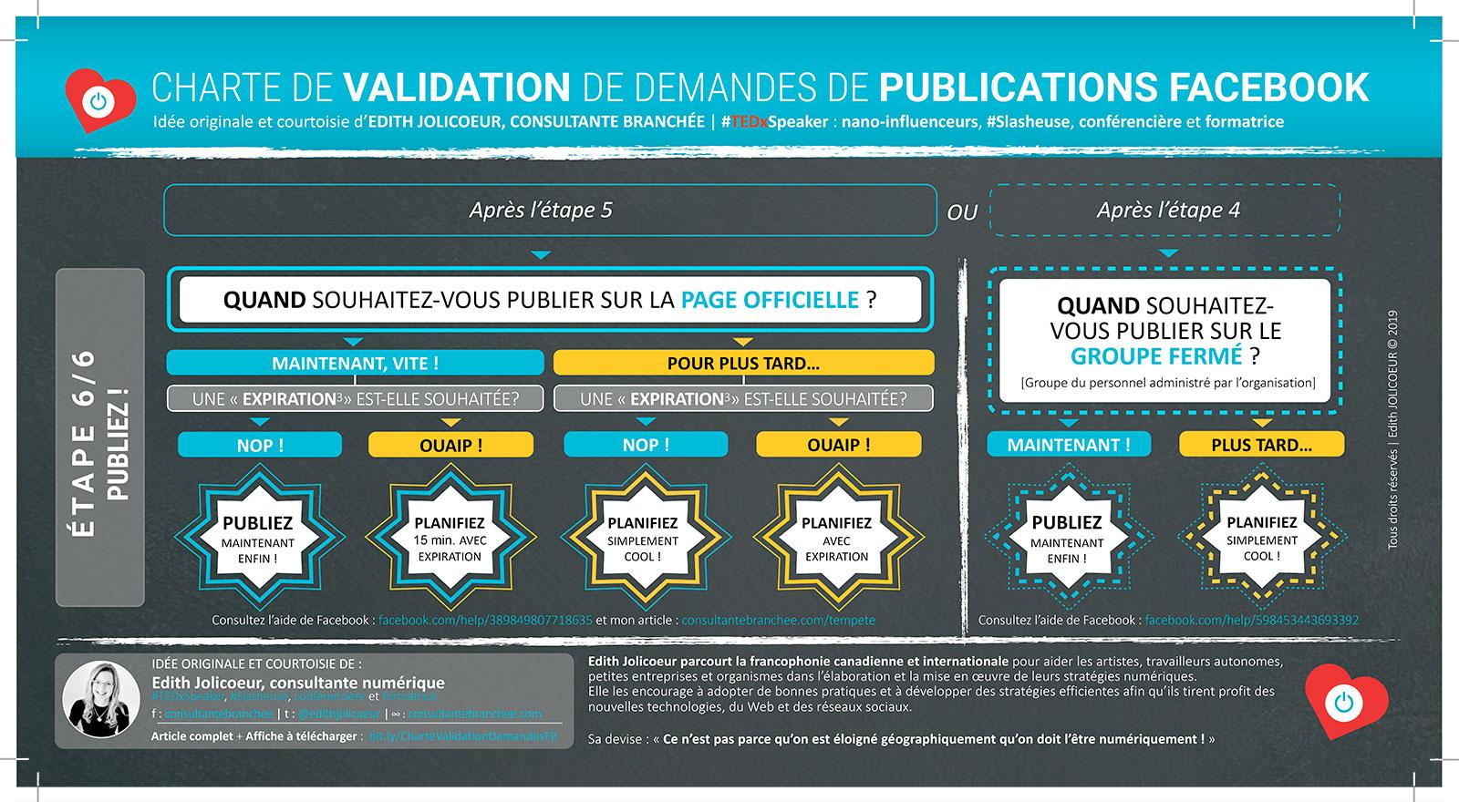 Étape 6 : CHARTE DE VALIDATION de demandes de publications Facebook | Edith JOLICOEUR, consultante branchée